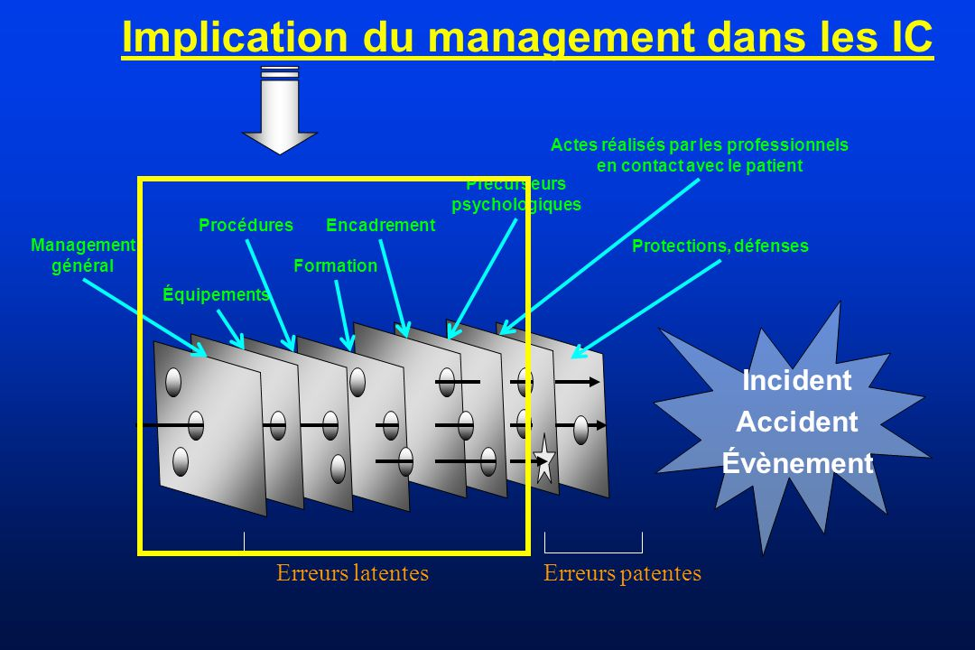Implication du management dans les IC