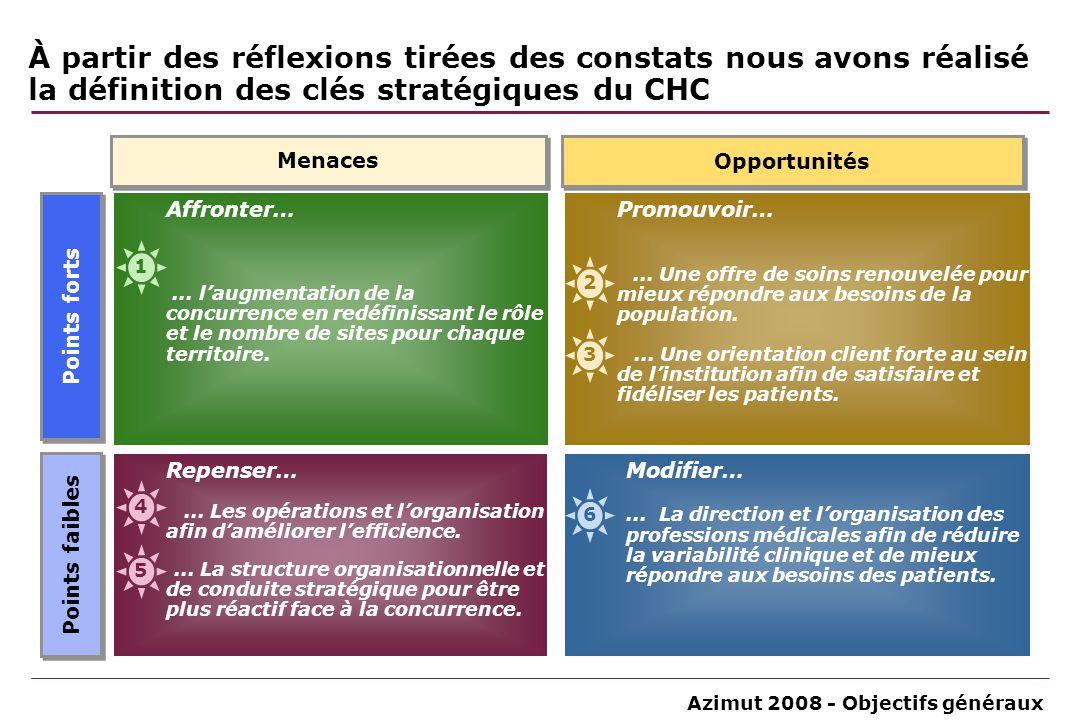 À partir des réflexions tirées des constats nous avons réalisé la définition des clés stratégiques du CHC