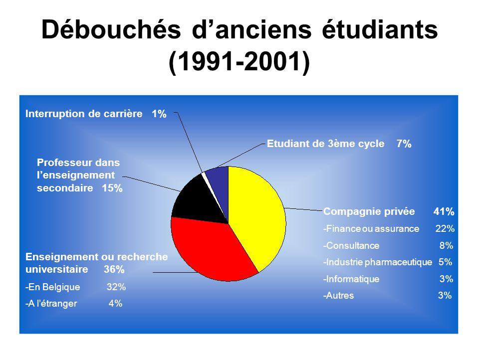Débouchés d'anciens étudiants (1991-2001)