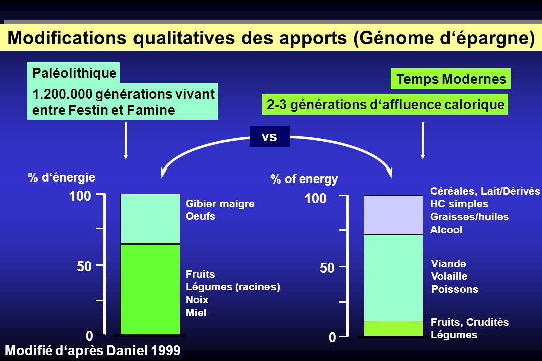 Modifications qualitatives des apports (Génome d'épargne)