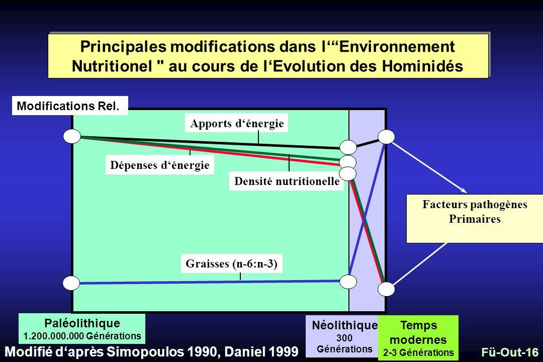 Principales modifications dans l' Environnement Nutritionel au cours de l'Evolution des Hominidés