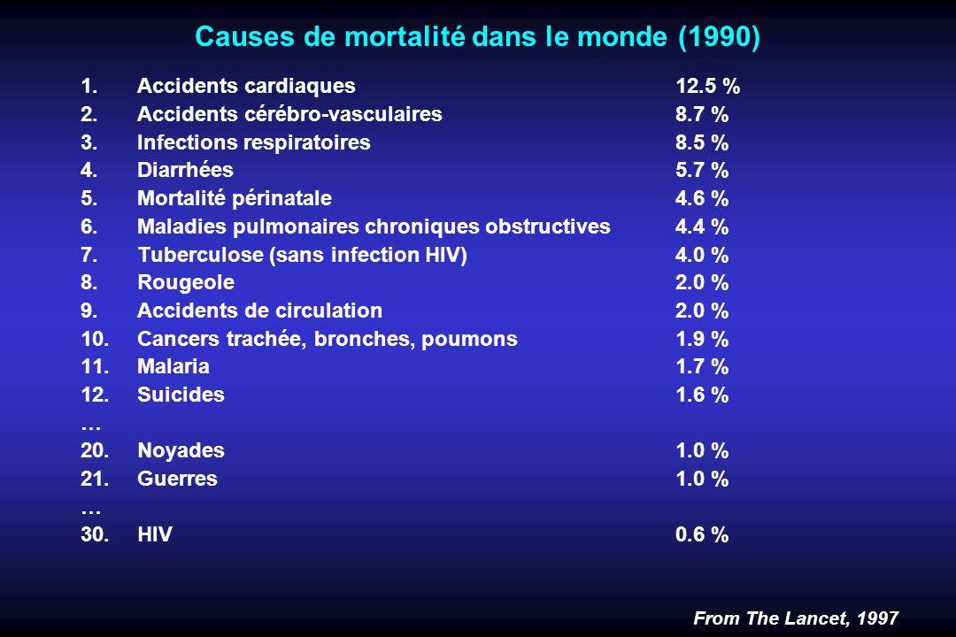 Causes de mortalité dans le monde (1990)