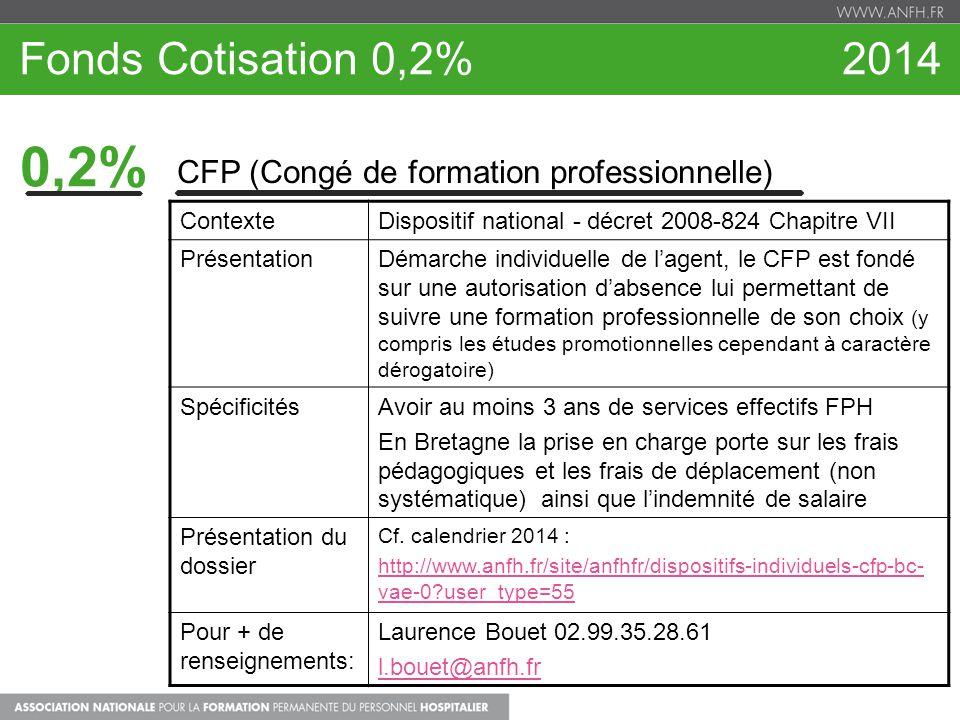 Fonds Cotisation 0,2% 2014 0,2% CFP (Congé de formation professionnelle)