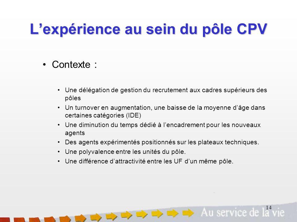 L'expérience au sein du pôle CPV