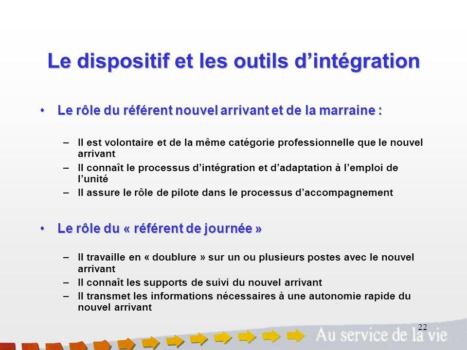 Le dispositif et les outils d'intégration