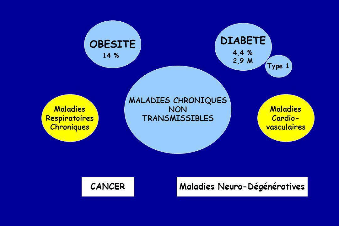 Maladies Neuro-Dégénératives