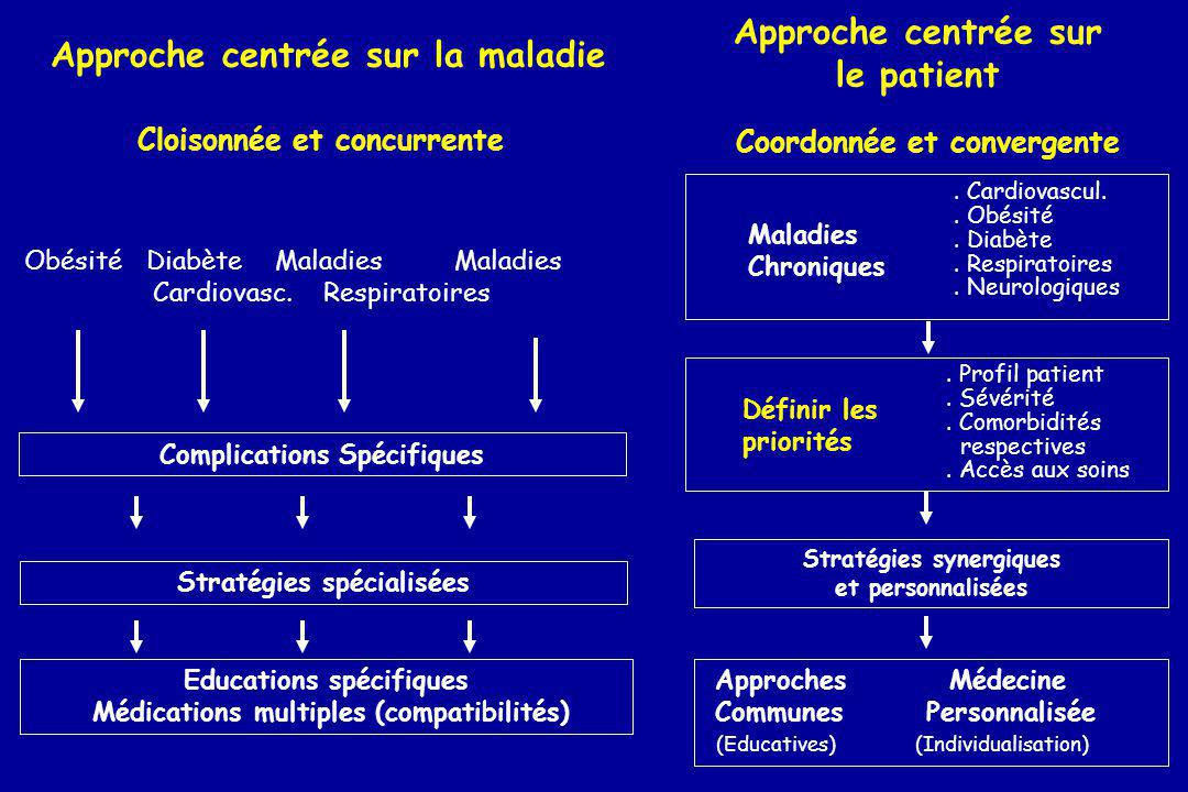 Coordonnée et convergente Stratégies synergiques