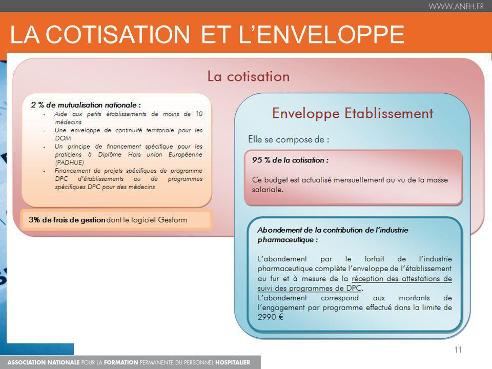 la cotisation ET L'ENVELOPPE