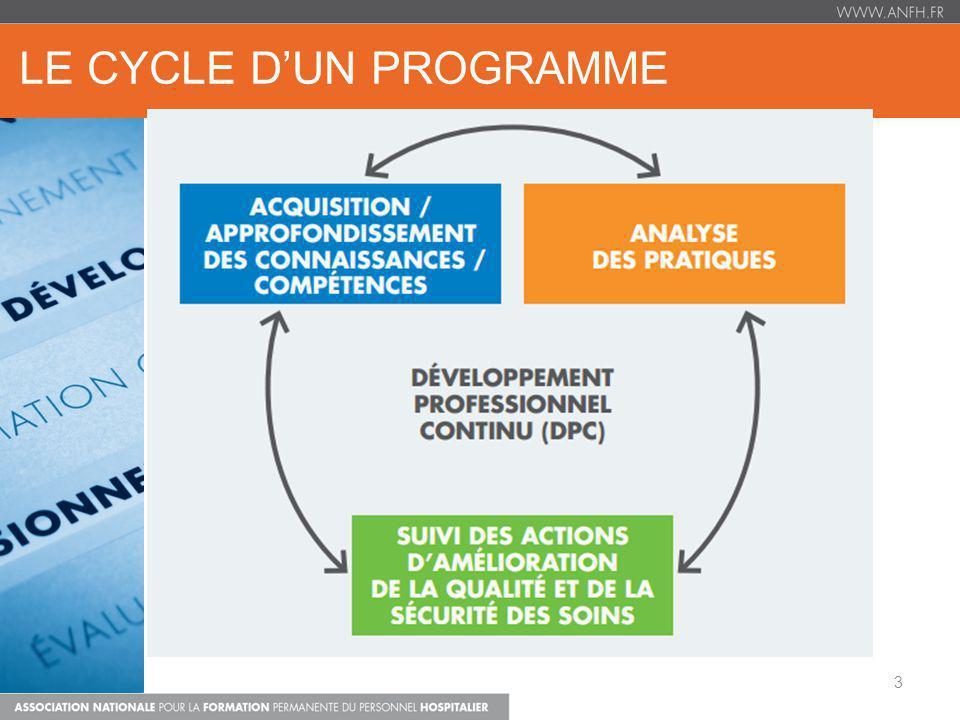 LE CYCLE D'UN PROGRAMME
