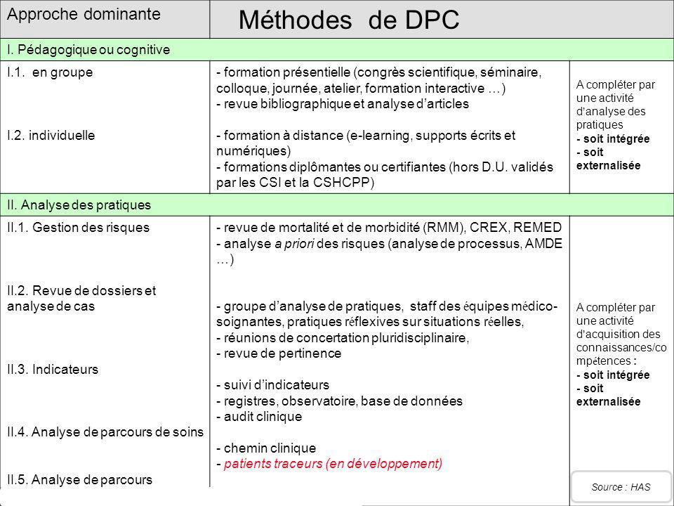 Méthodes de DPC Approche dominante I. Pédagogique ou cognitive