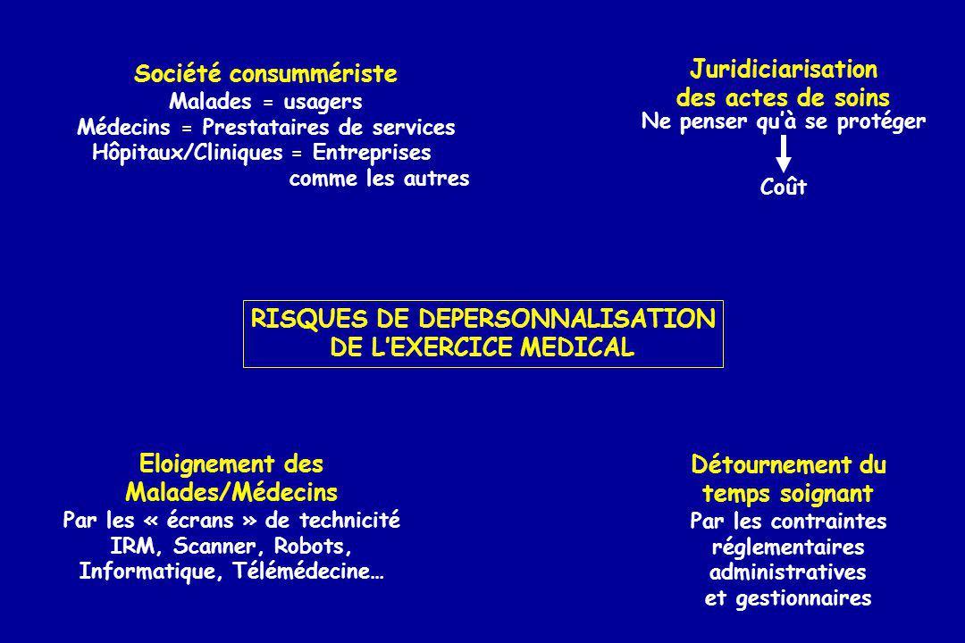 Société consummériste Juridiciarisation des actes de soins