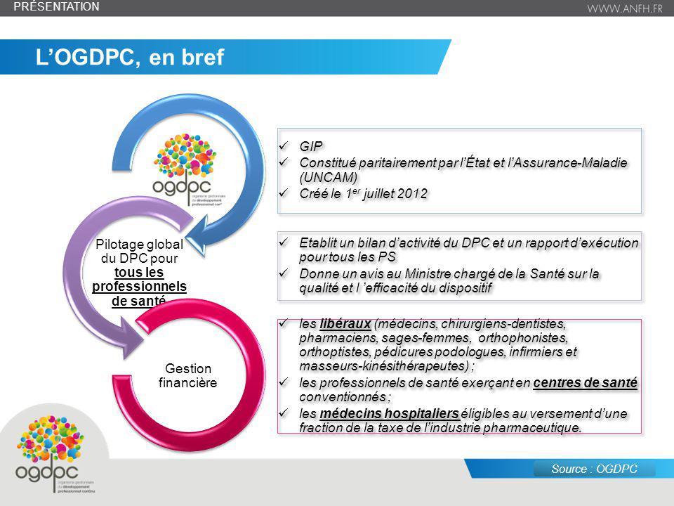 Pilotage global du DPC pour tous les professionnels de santé