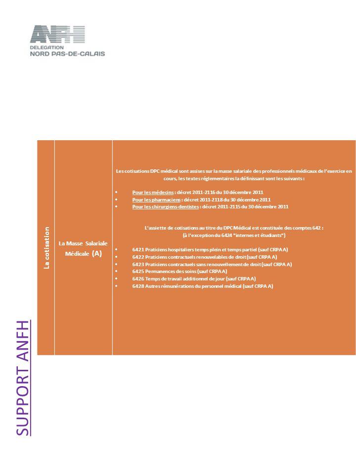 SUPPORT ANFH La cotisation La Masse Salariale Médicale (A)