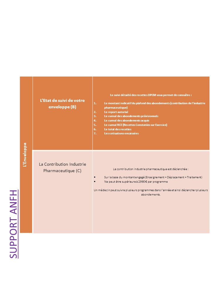 SUPPORT ANFH L'Etat de suivi de votre enveloppe (B) L'Enveloppe