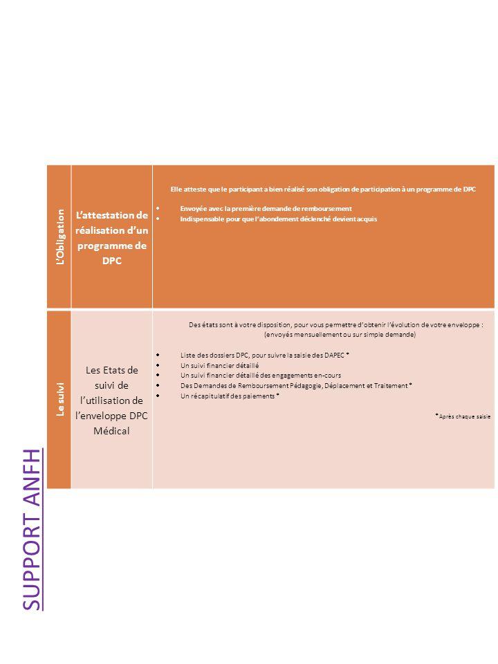 L'attestation de réalisation d'un programme de DPC