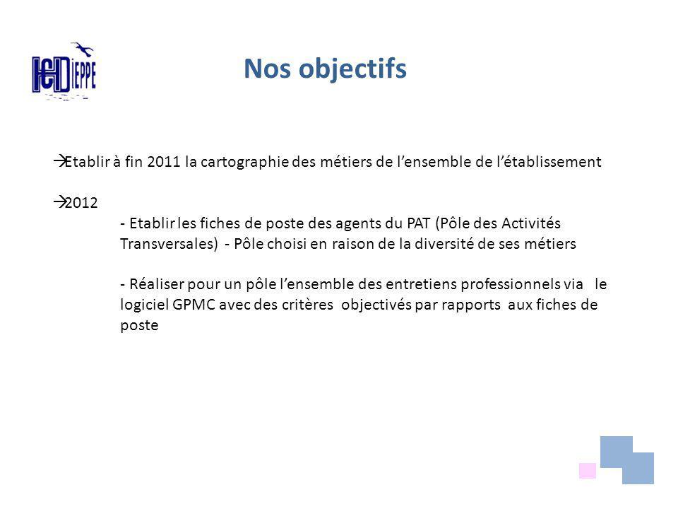 Nos objectifs Etablir à fin 2011 la cartographie des métiers de l'ensemble de l'établissement. 2012.