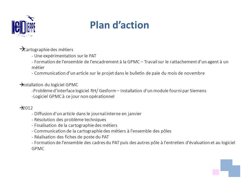 Plan d'action Cartographie des métiers