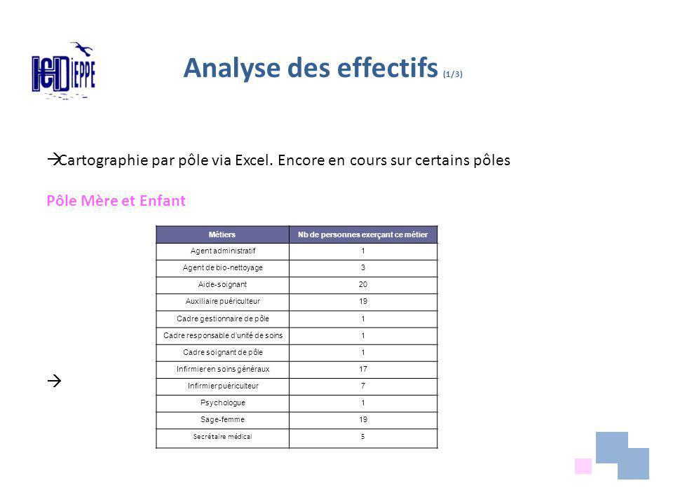 Analyse des effectifs (1/3)