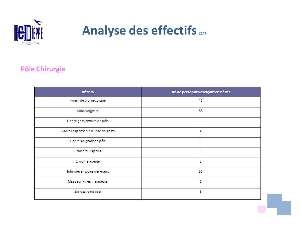 Analyse des effectifs (2/3)