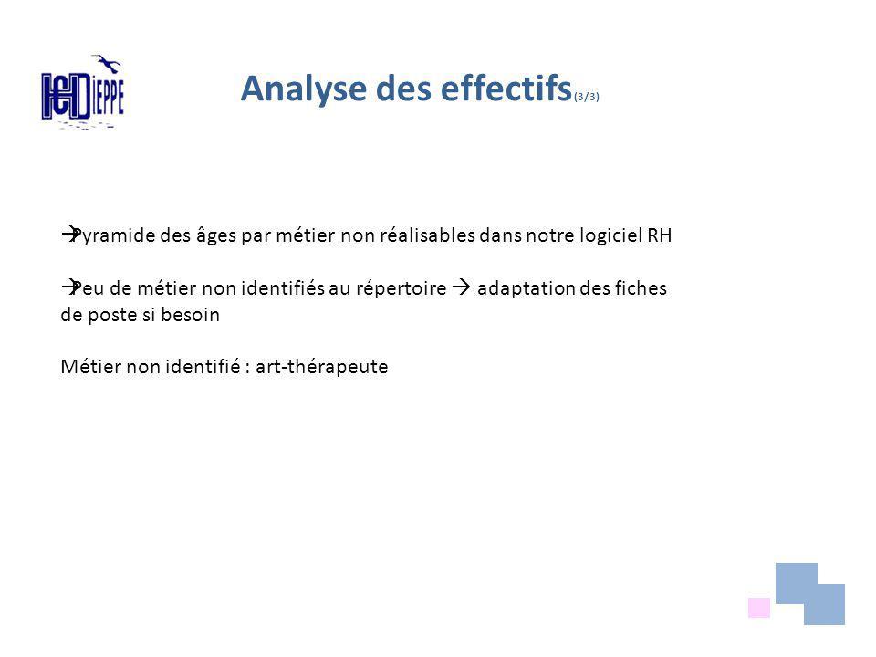 Analyse des effectifs (3/3)