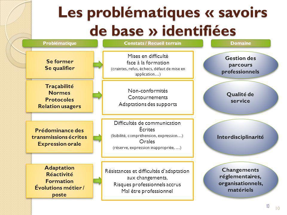 Les problématiques « savoirs de base » identifiées