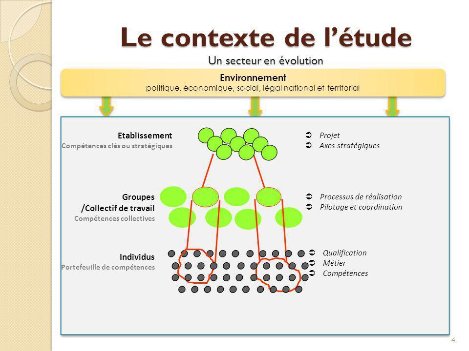 Le contexte de l'étude Un secteur en évolution