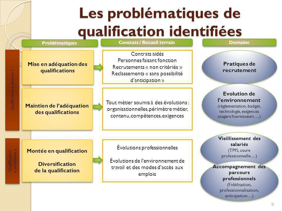 Les problématiques de qualification identifiées