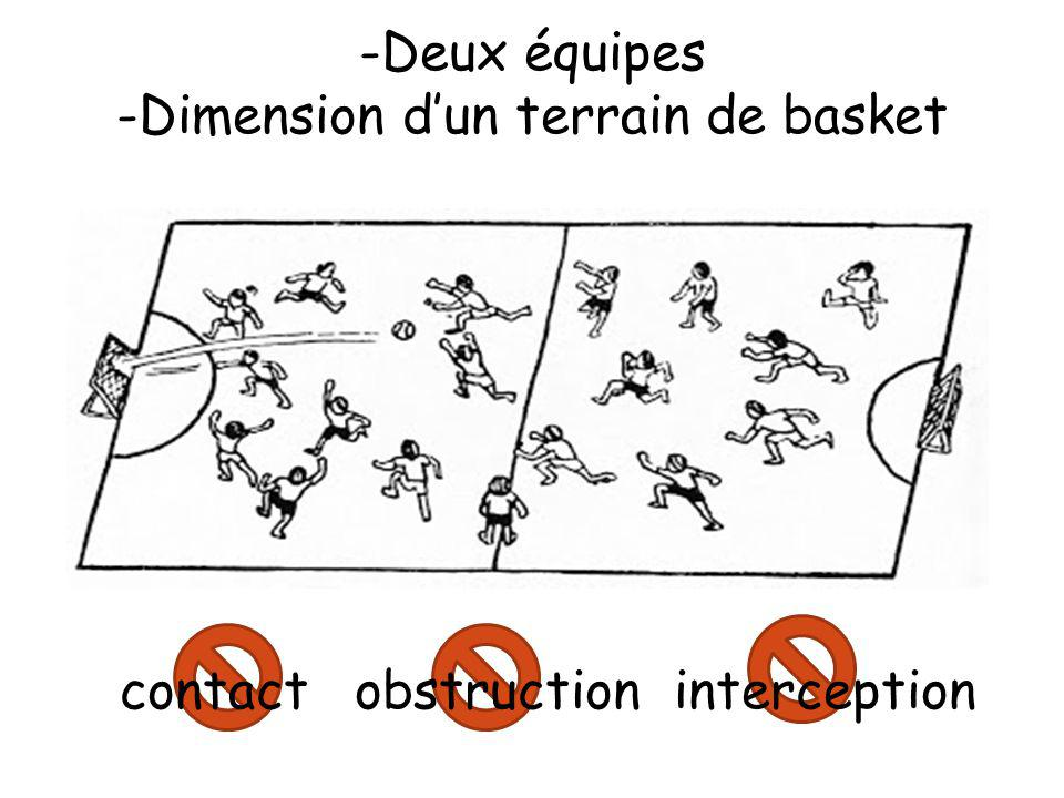 Dimension d'un terrain de basket