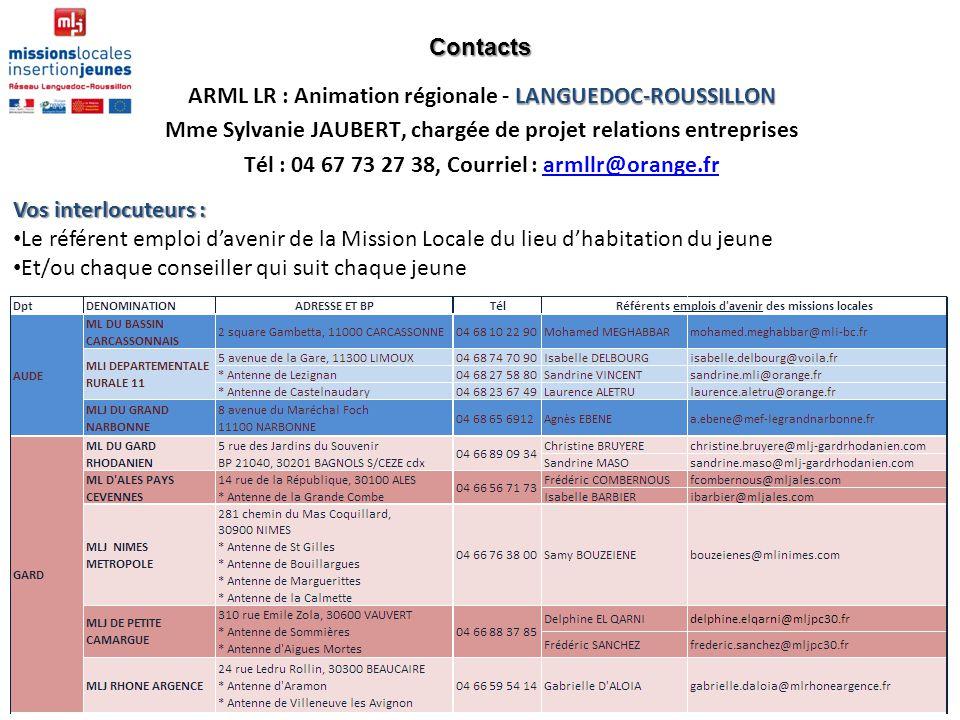 Tél : 04 67 73 27 38, Courriel : armllr@orange.fr