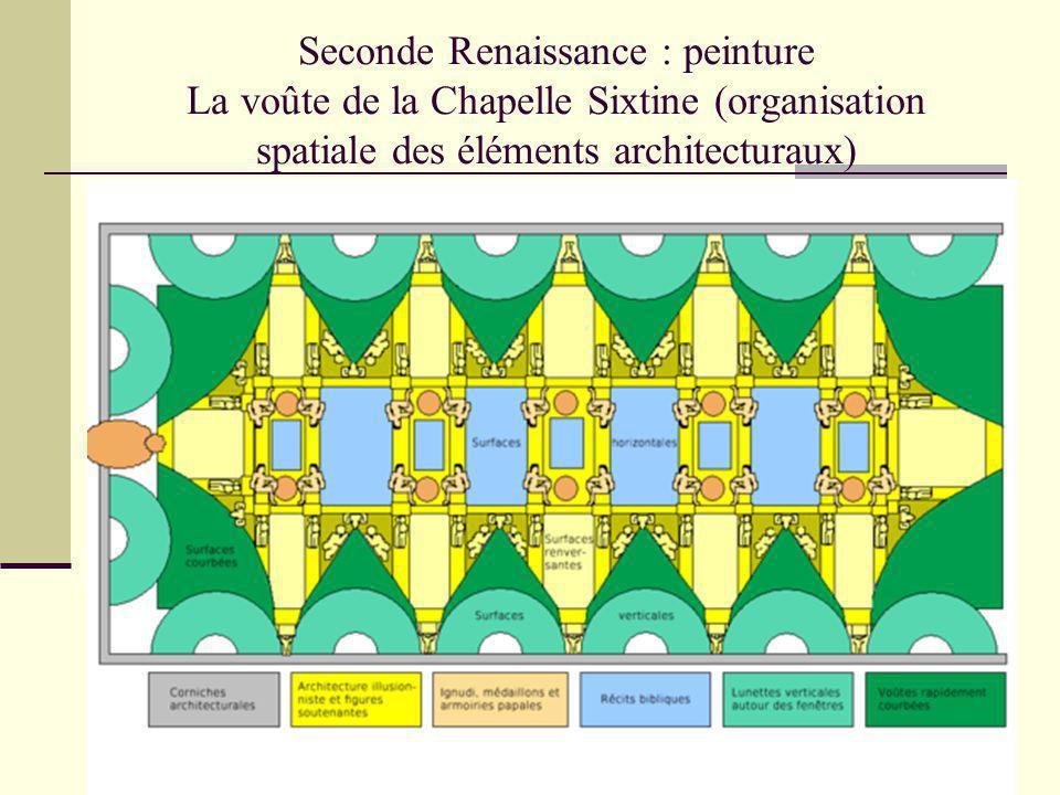 Seconde Renaissance : peinture La voûte de la Chapelle Sixtine (organisation spatiale des éléments architecturaux)