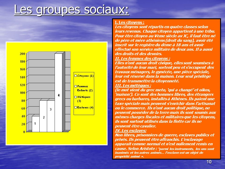 Les groupes sociaux: