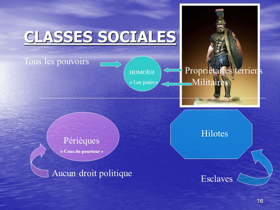 CLASSES SOCIALES Tous les pouvoirs Propriétaires terriens Militaires
