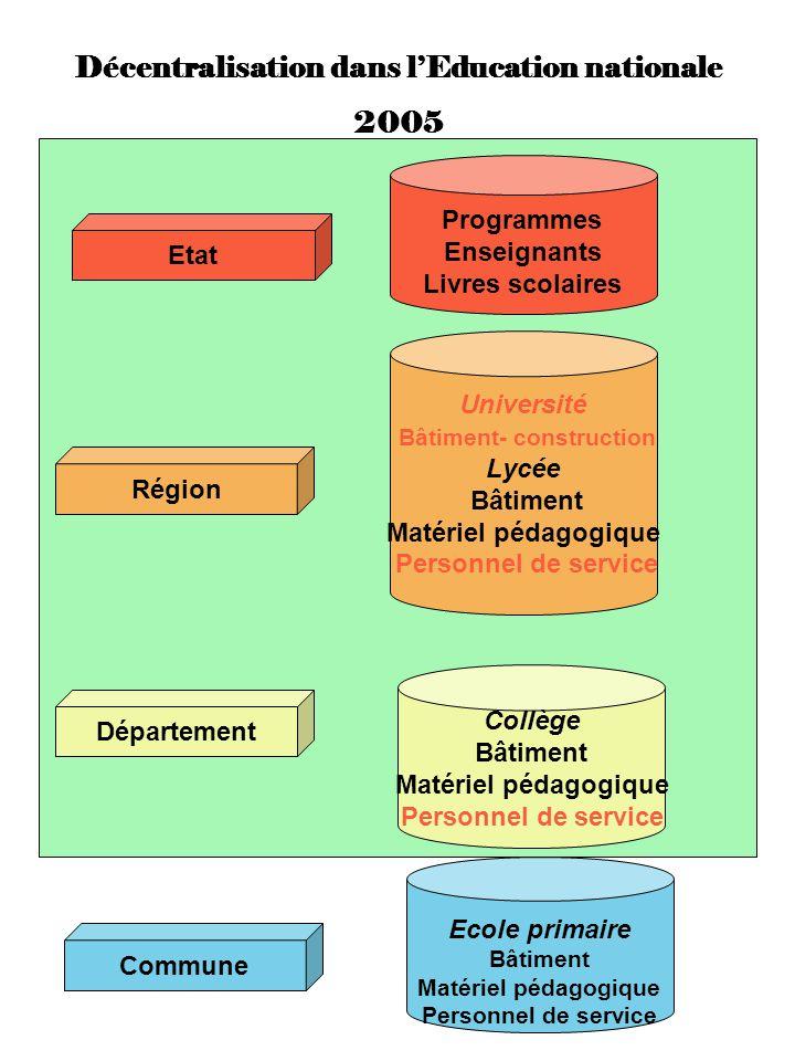 Décentralisation dans l'Education nationale Bâtiment- construction