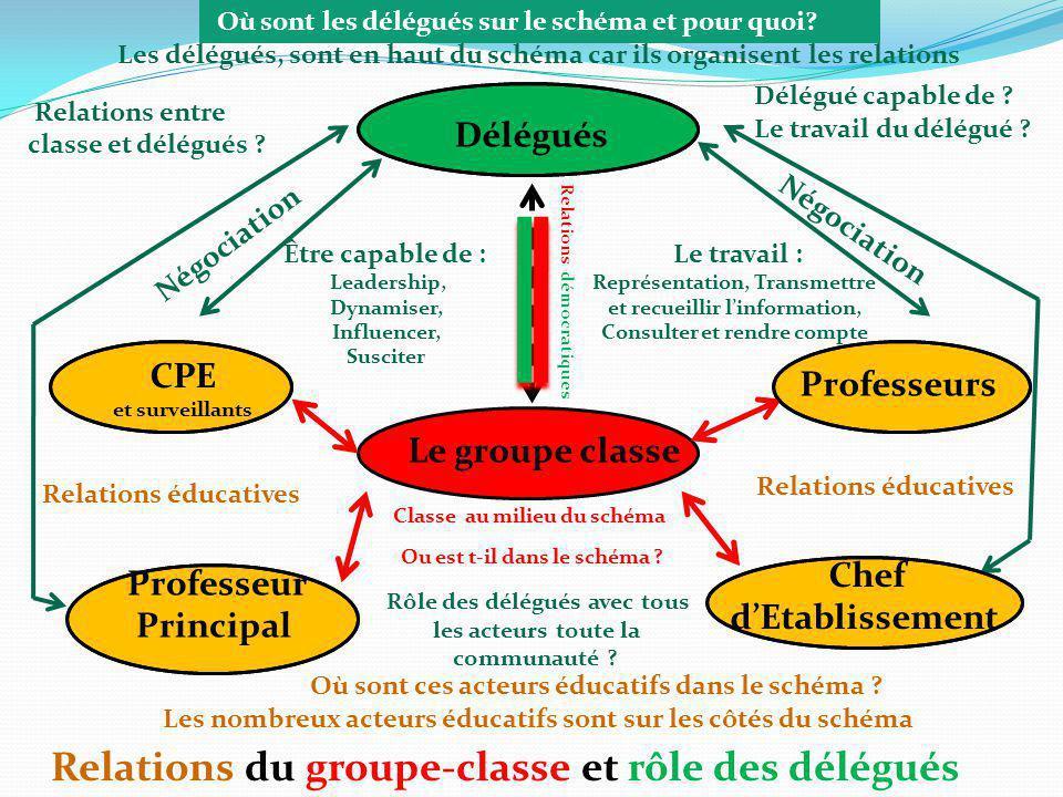 Délégués CPE Professeurs Professeur Principal