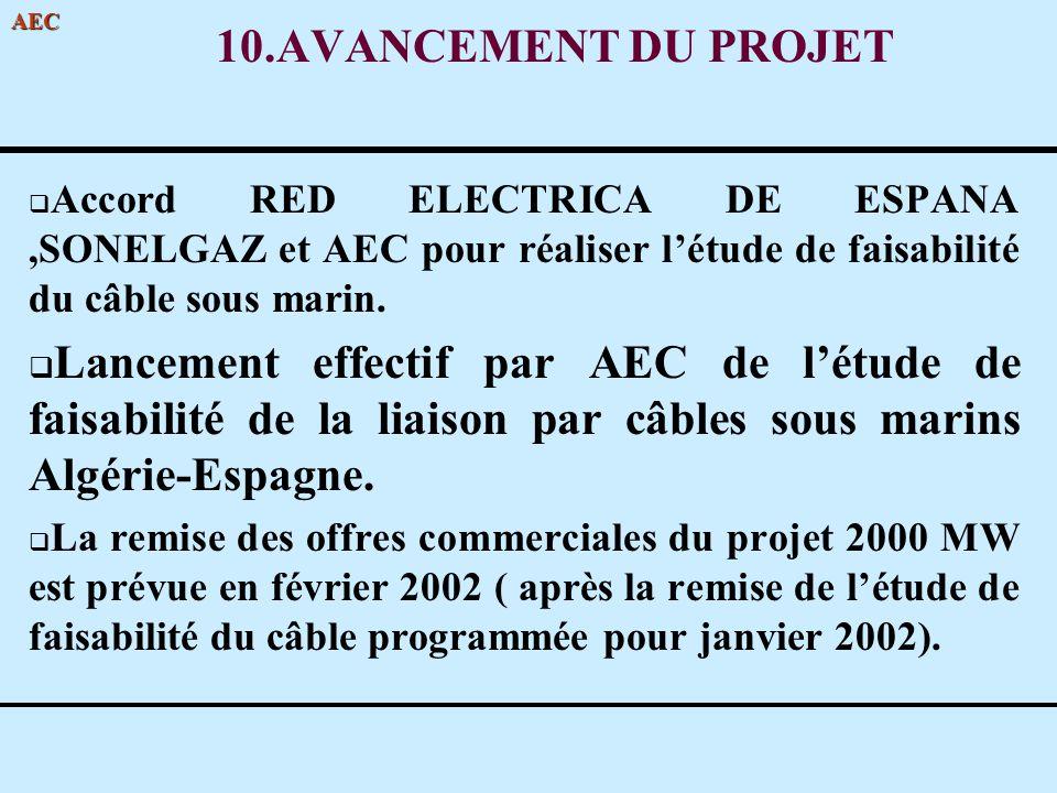 10.AVANCEMENT DU PROJET Accord RED ELECTRICA DE ESPANA ,SONELGAZ et AEC pour réaliser l'étude de faisabilité du câble sous marin.