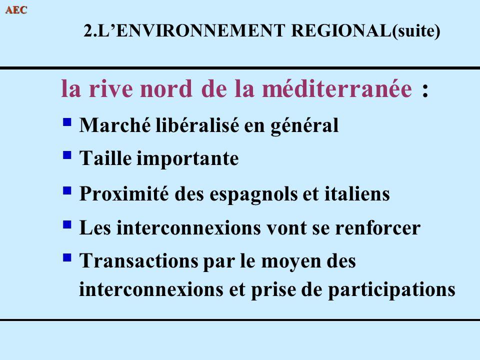 2.L'ENVIRONNEMENT REGIONAL(suite)