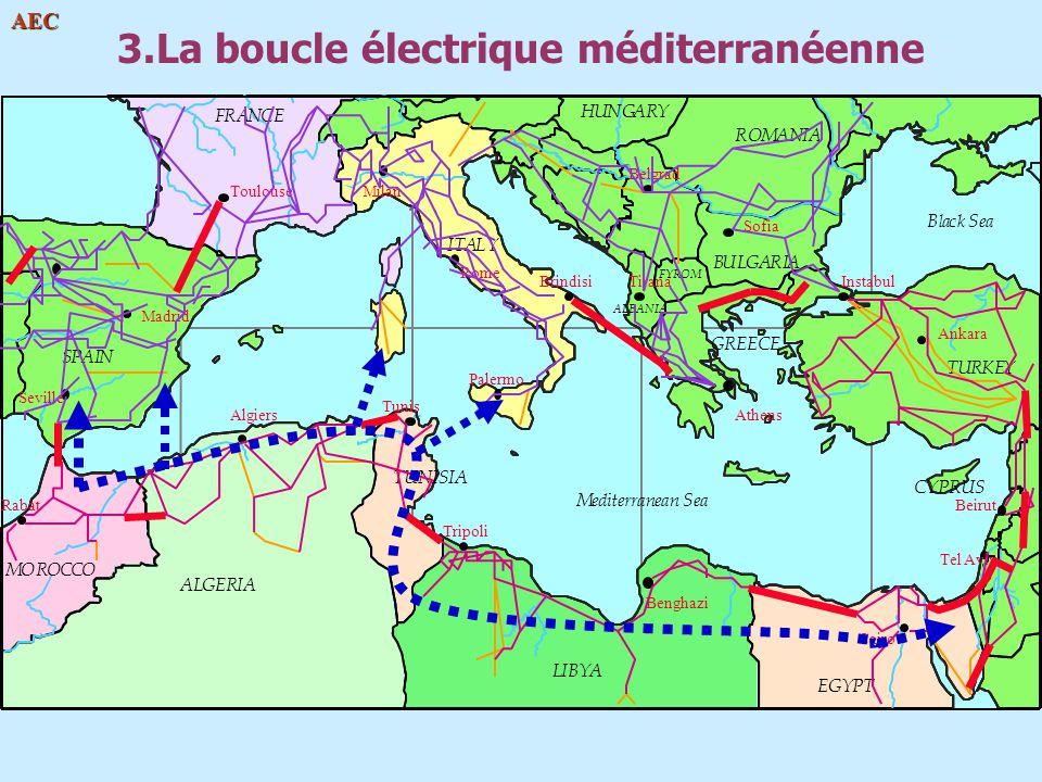 3.La boucle électrique méditerranéenne