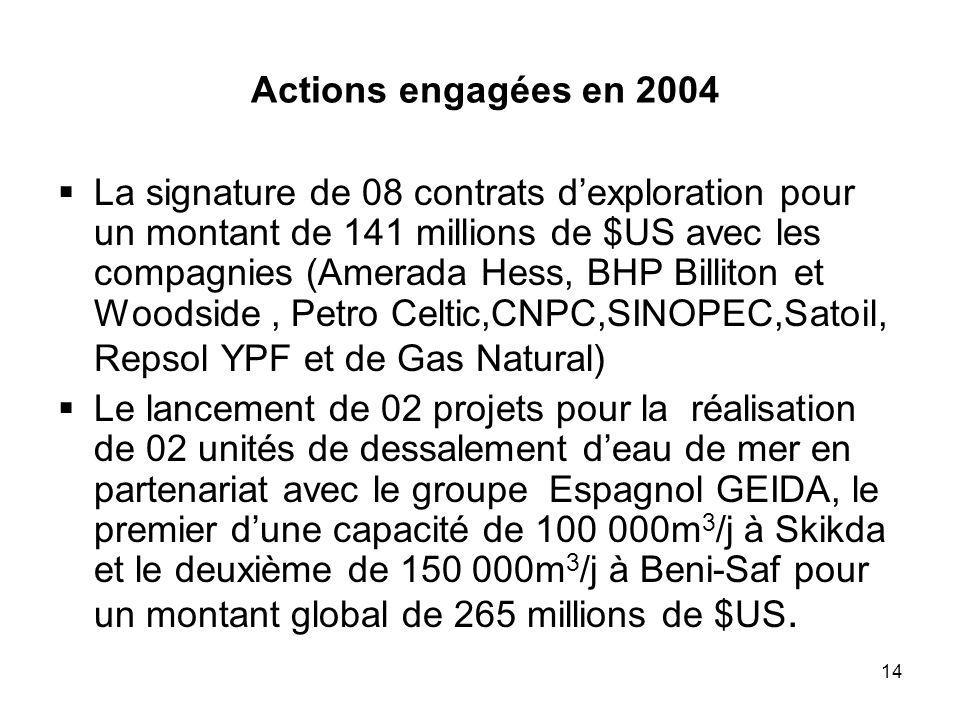 Actions engagées en 2004