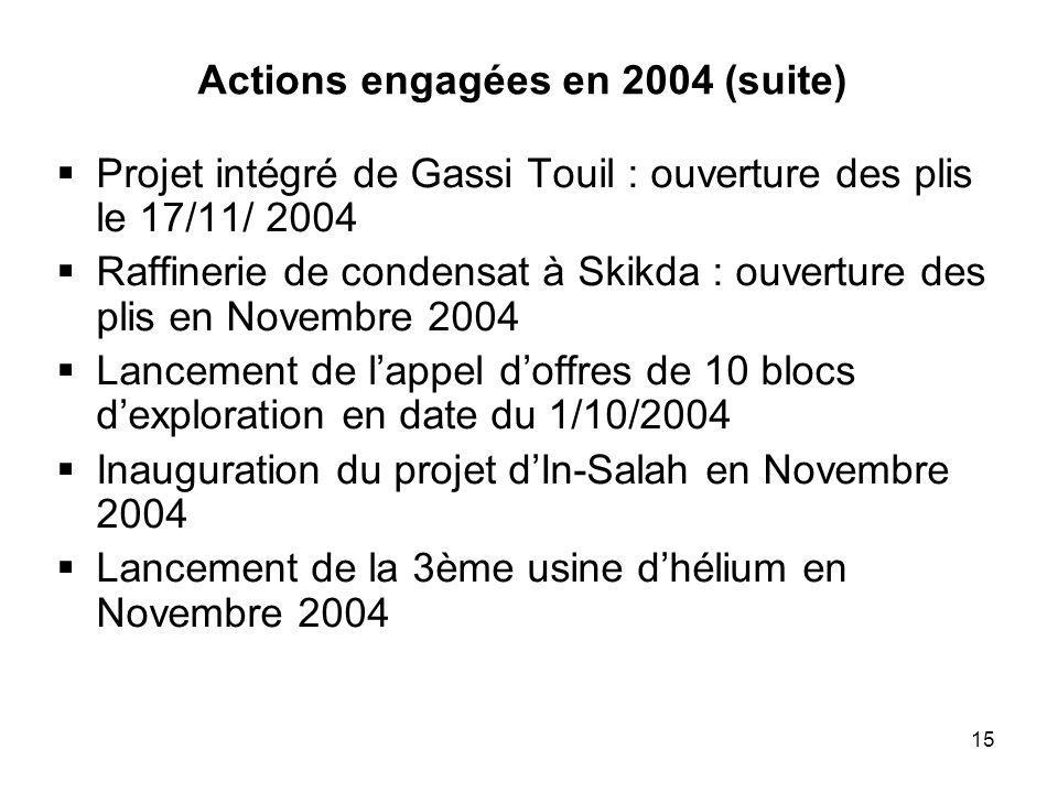 Actions engagées en 2004 (suite)