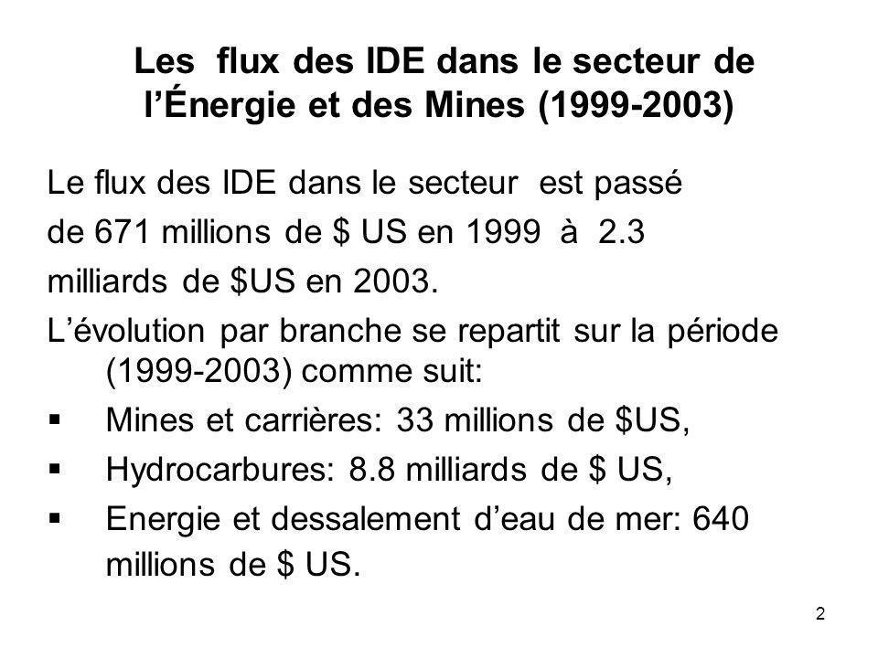 Les flux des IDE dans le secteur de l'Énergie et des Mines (1999-2003)