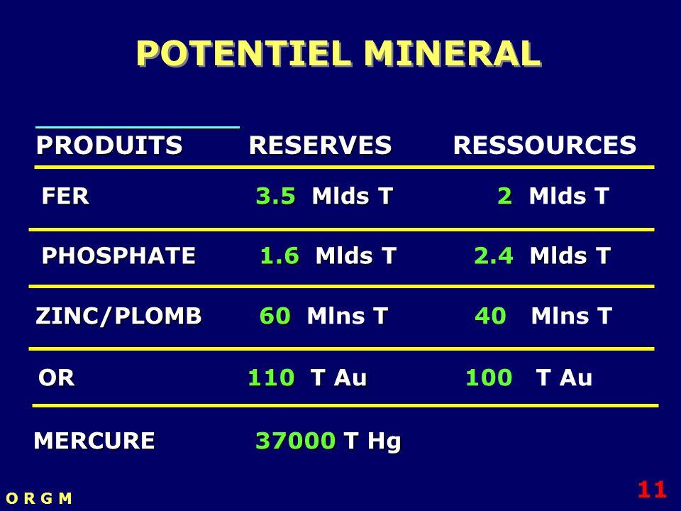 POTENTIEL MINERAL PRODUITS RESERVES RESSOURCES FER 3.5 Mlds T 2 Mlds T