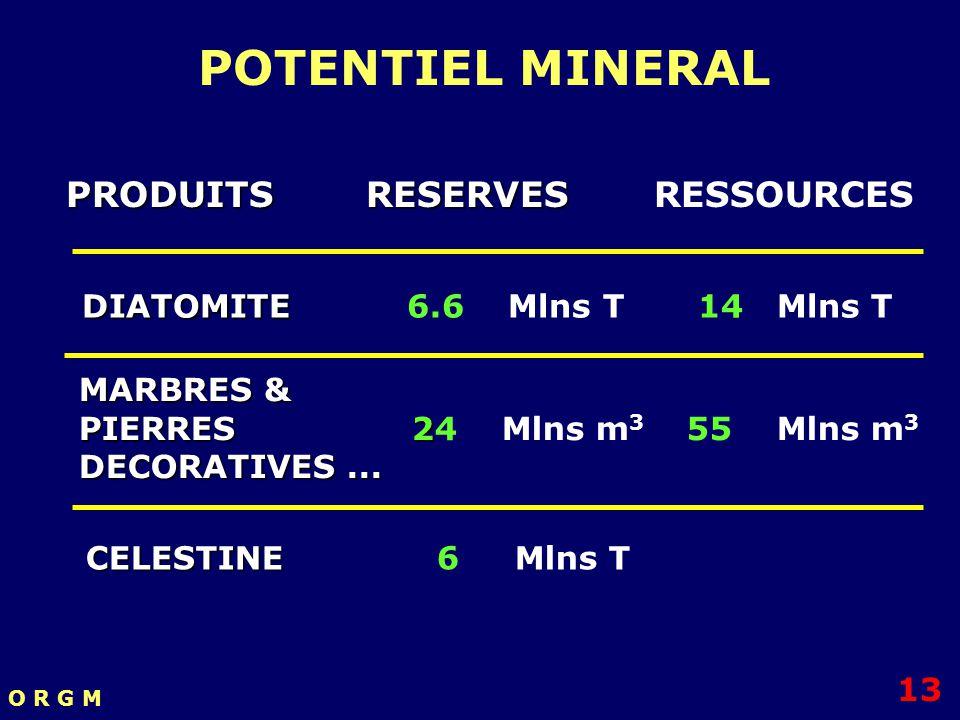 POTENTIEL MINERAL PRODUITS RESERVES RESSOURCES