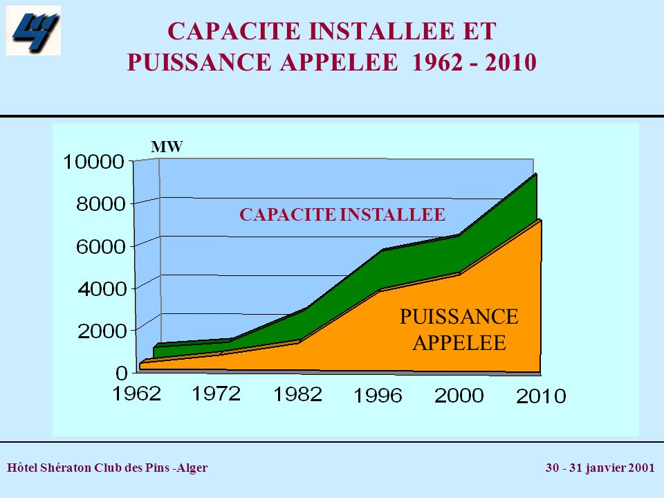 CAPACITE INSTALLEE ET PUISSANCE APPELEE 1962 - 2010