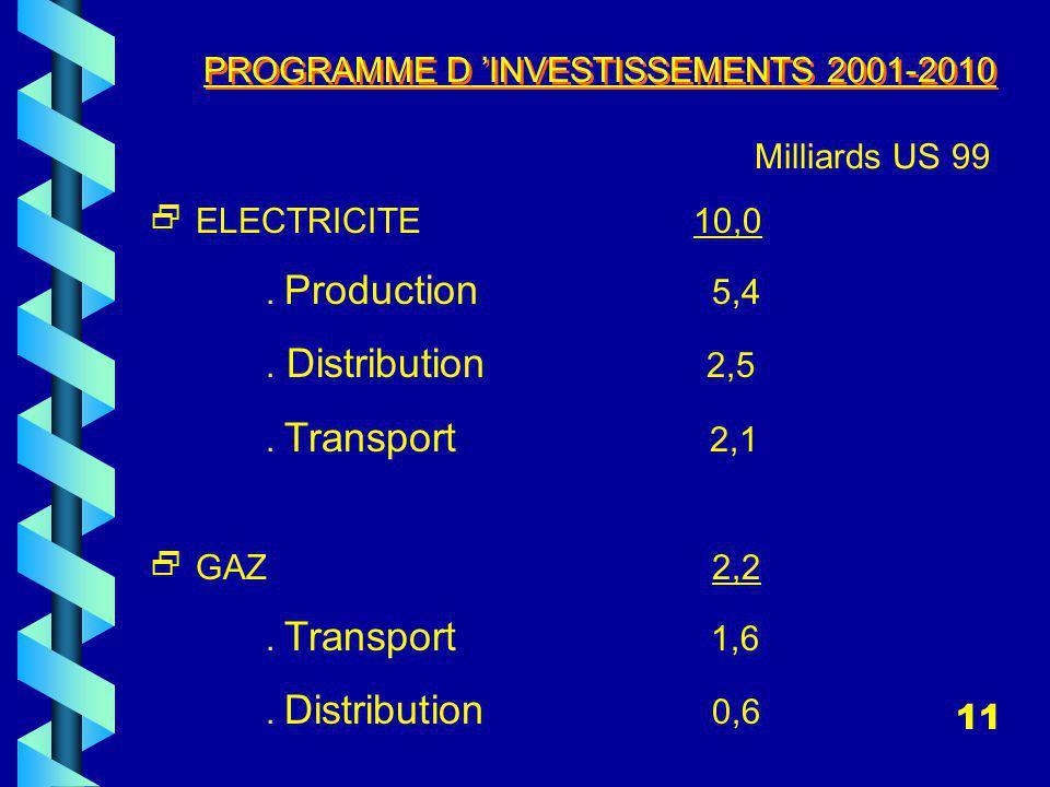PROGRAMME D 'INVESTISSEMENTS 2001-2010