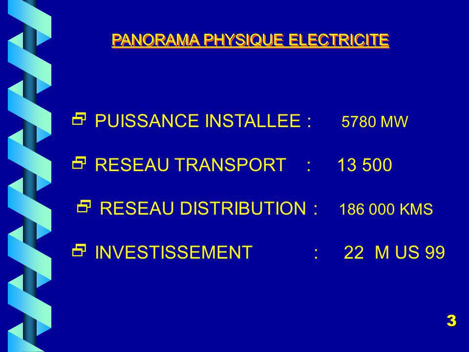 PANORAMA PHYSIQUE ELECTRICITE