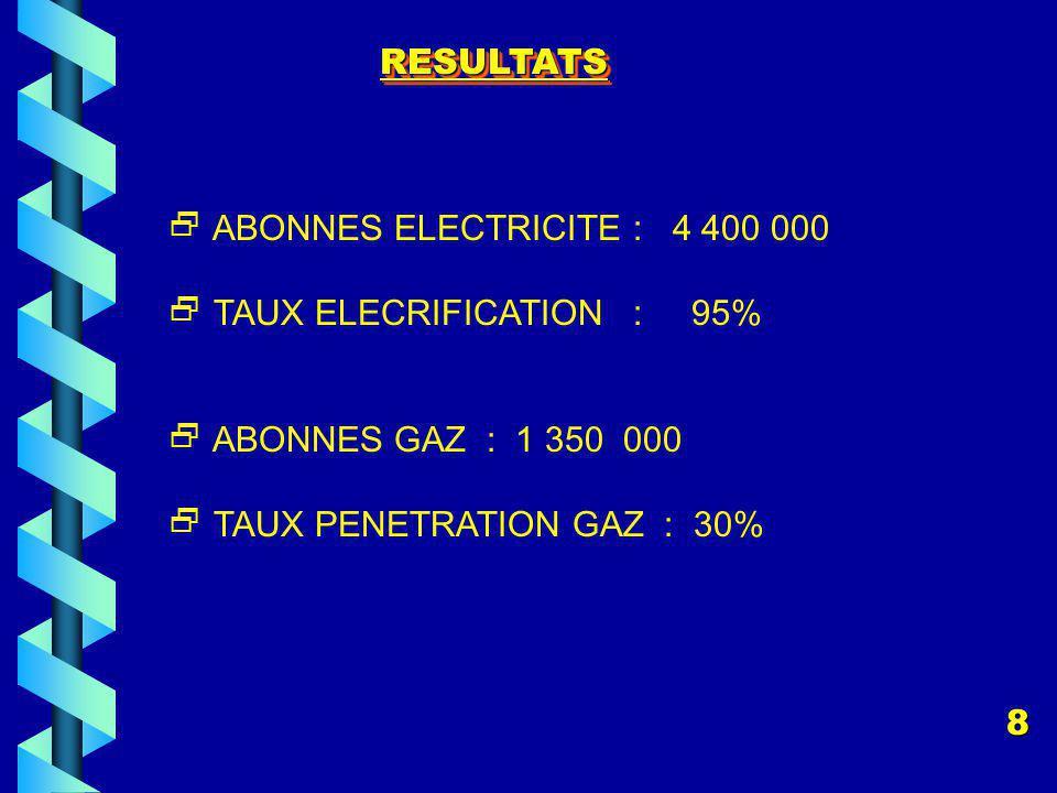 RESULTATS  ABONNES ELECTRICITE : 4 400 000.  TAUX ELECRIFICATION : 95%  ABONNES GAZ : 1 350 000.