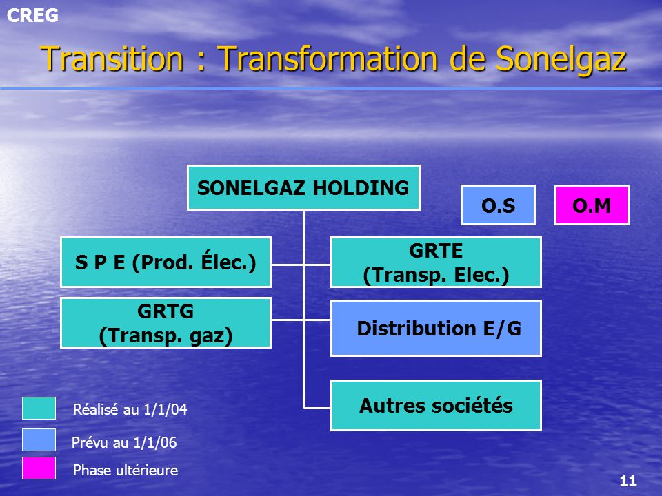 Transition : Transformation de Sonelgaz