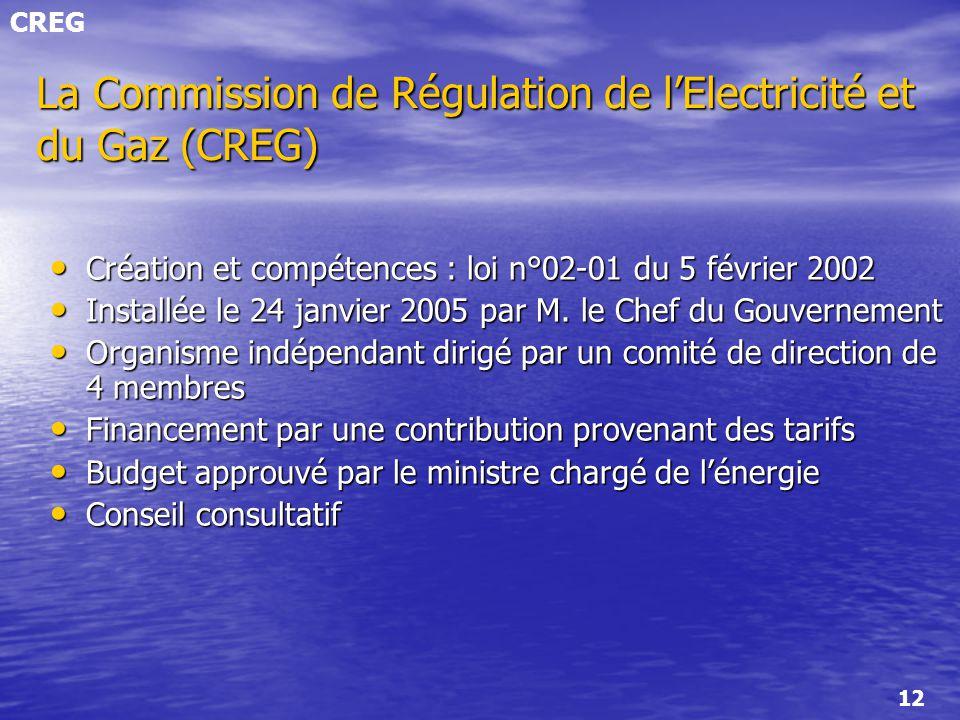 La Commission de Régulation de l'Electricité et du Gaz (CREG)