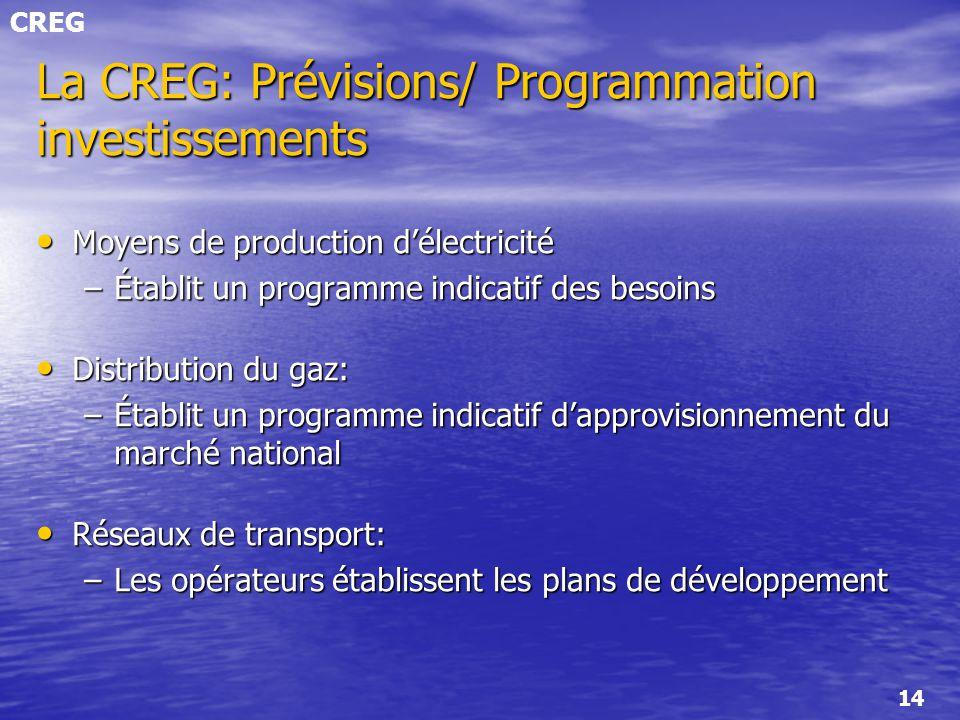 La CREG: Prévisions/ Programmation investissements