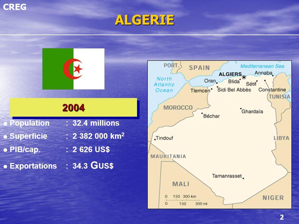 ALGERIE 2004 Population : 32.4 millions Superficie : 2 382 000 km2